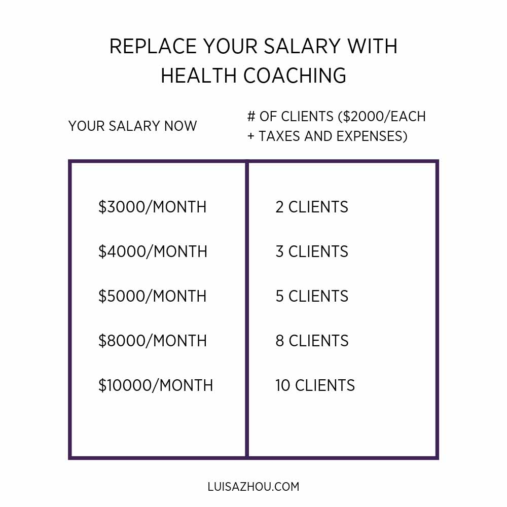 replace your salary with health coaching