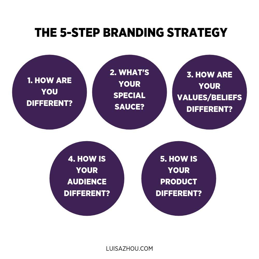five step branding strategy