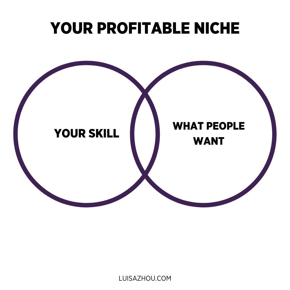 your profitable niche graph
