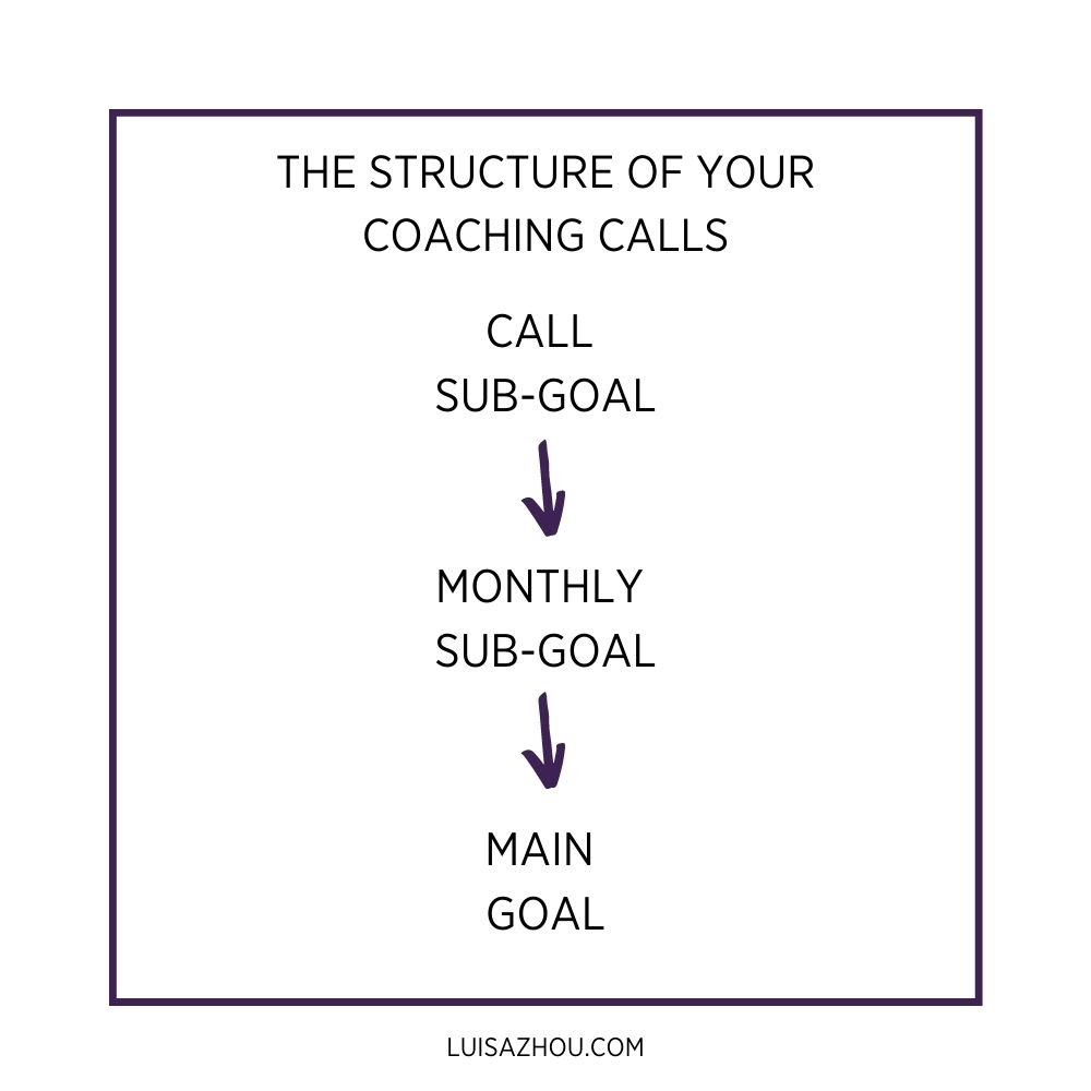 structure of coaching call